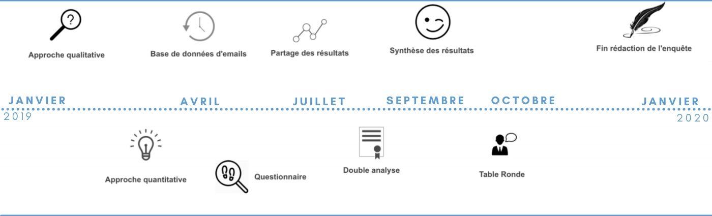 méthodologie d'enquête pour la mesure d'impact social de l'association Le Vent Bleu